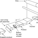 printed roll stock horizontal form fill and seal